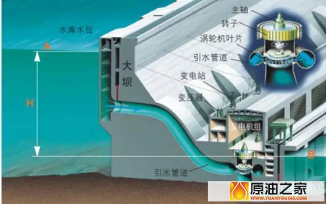 所含势能转换成水轮机之动能,再借水轮机为原动力,推动发电机产生电能